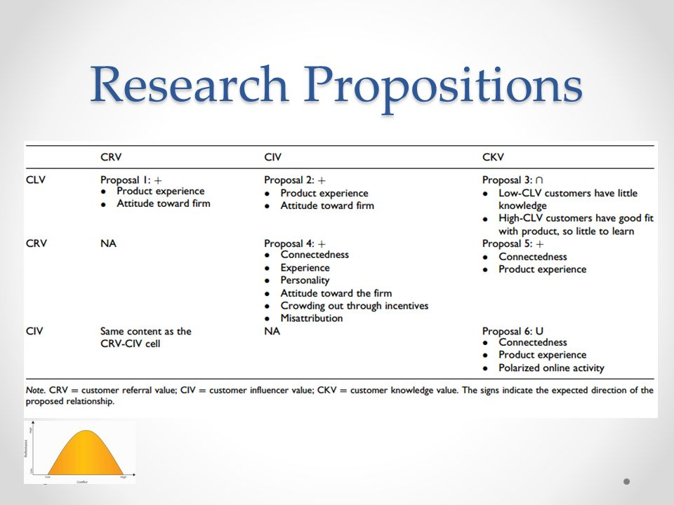 Research Propositions