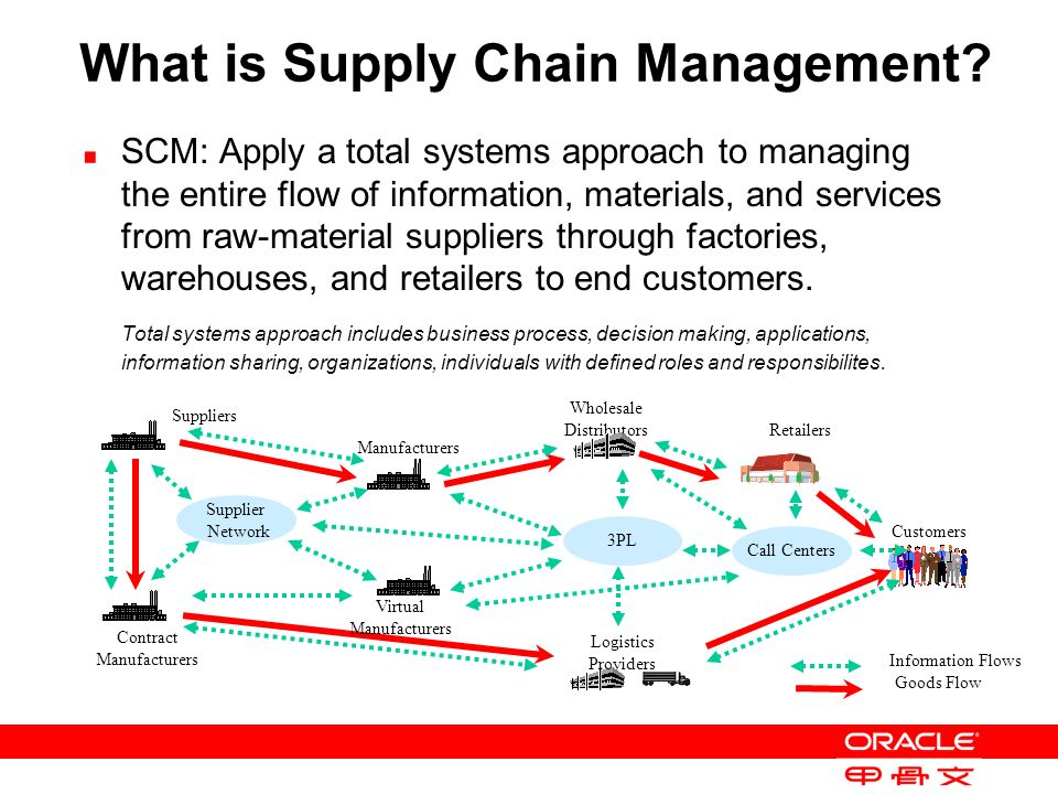 Approaches to Supply Chain Sustainability Management