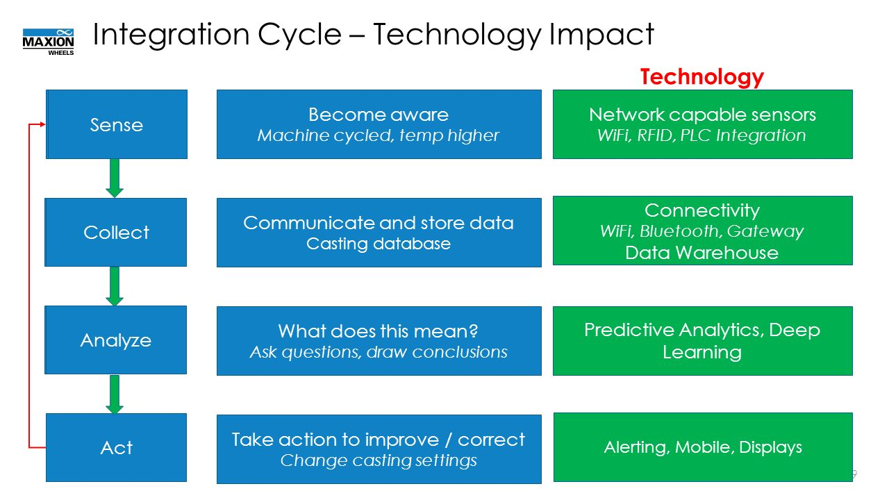 the cycle of technology integration essay Effects of technology integration education on the attitudes of teachers and students rhonda christensen texas abstract integration tm elementary school.