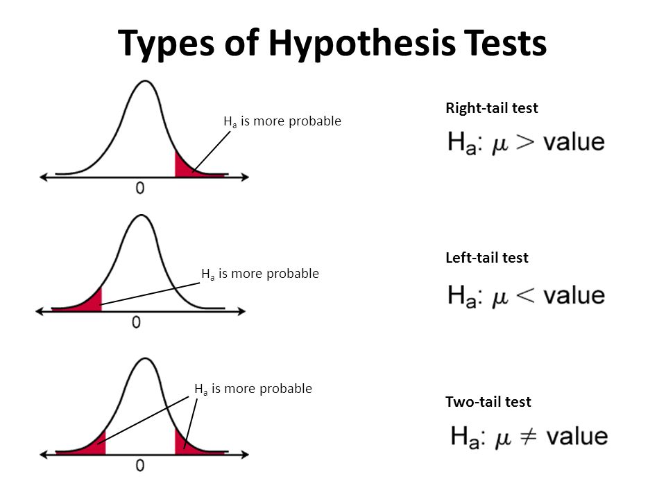 hyphothesis test What are hypothesis tests covers null and alternative hypotheses, decision rules, type i and ii errors, power, one- and two-tailed tests, region of rejection.