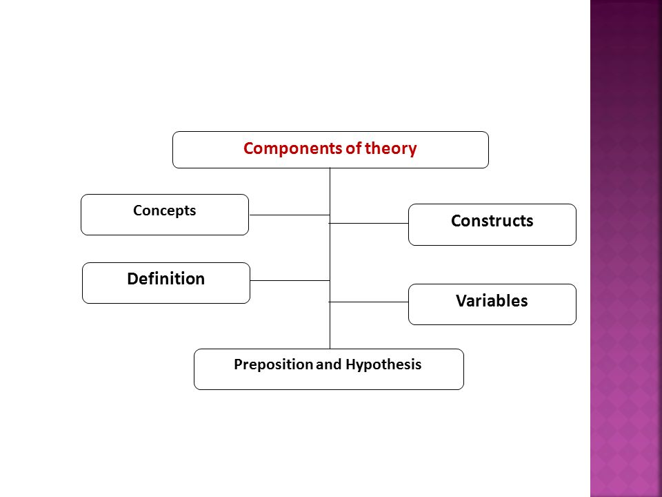 theories theoretical constructs concepts and models Theoretical accounts often include a model and it is not uncommon to see theories referred to as models theories are called models if they are (a) stated in terms of mathematical concepts, (b) taken as simplications of the facts or the intrinsic values under investigation, (c) radical departures from previous theory, or (d) not fully.