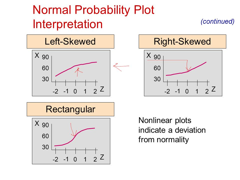 Excel normal probability plot