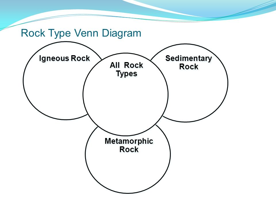 Classification of rocks ppt video online download 13 rock type venn diagram ccuart
