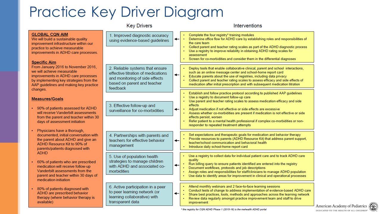 Practice key driver diagram ppt video online download practice key driver diagram ccuart Images