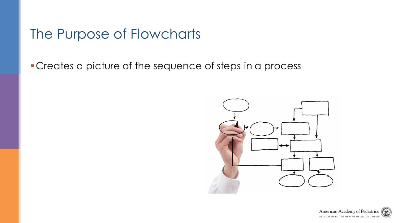 the purpose of flowcharts - Flow Charts For Children
