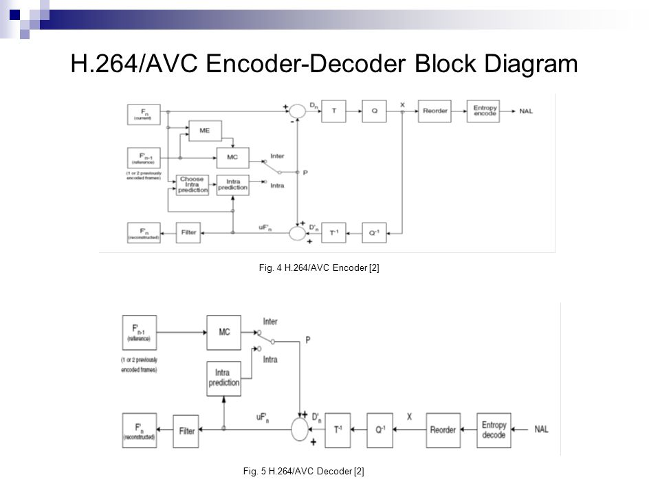 transcoding from h 264 avc to hevc ppt download Multiplexer Block Diagram h 264 encoder block diagram