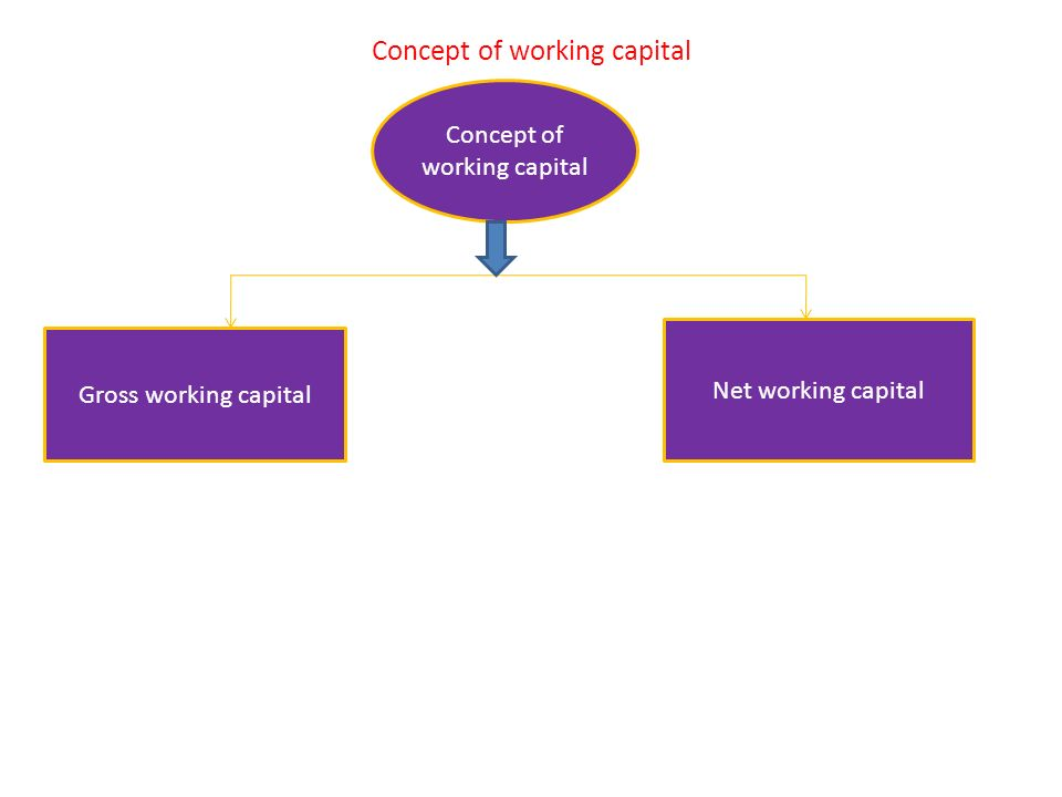 working capital concept The need to main effective working capital management within  the study is on working capital management in small  working capital management concept 4).