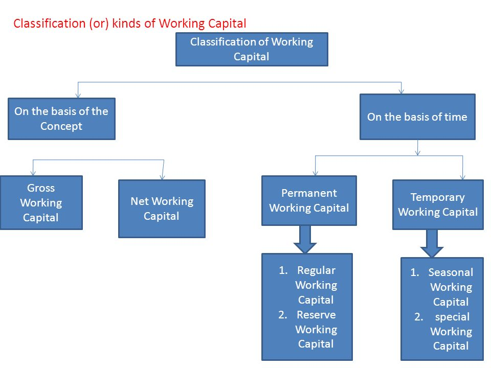 kinds of working capital