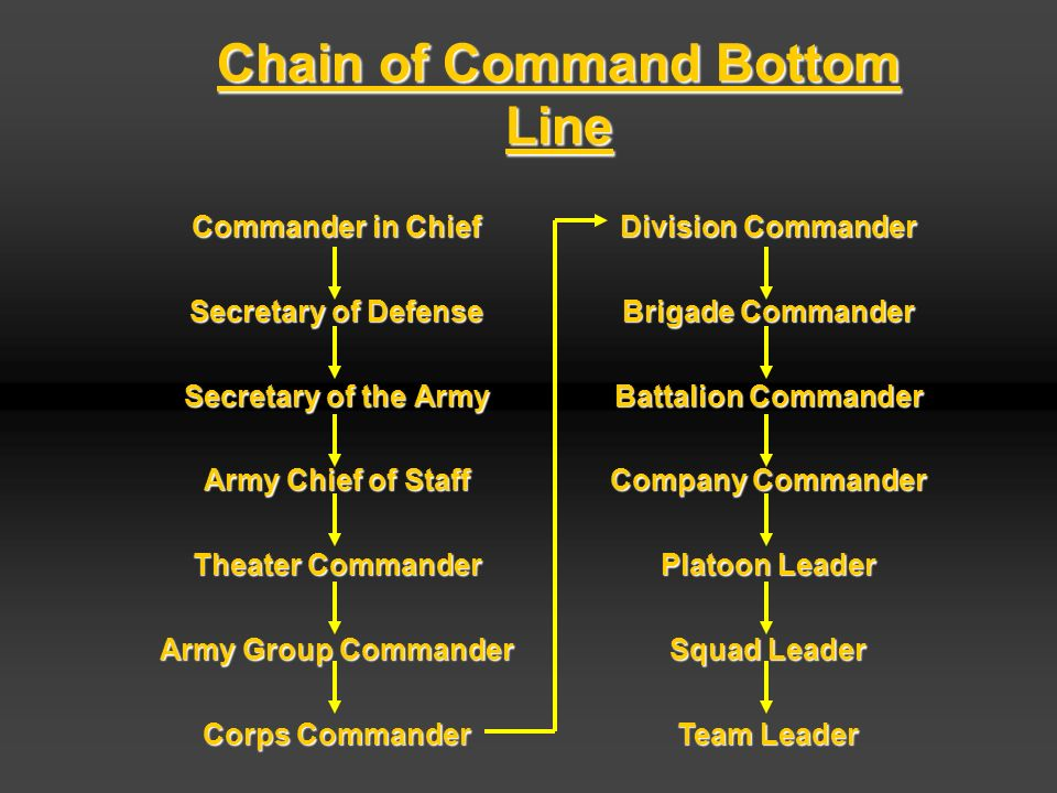 proper use of chain of command in the army Actions to properly use, care for, safeguard and dispose of all government property issued for, acquired for, or converted to a person's exclusive use, with or without receipt 7 responsibility relationships: a command responsibility and supervisory responsibility depend on the location of the property within the chain of command.