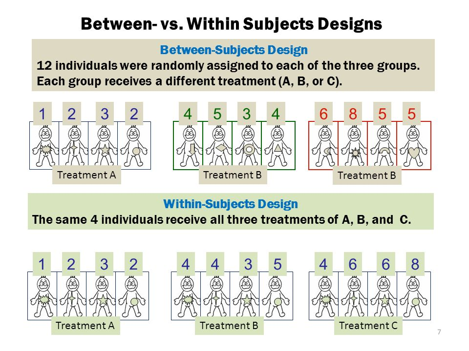 between vs within subjects designs essay Like stratified sampling, randomized block designs are constructed to reduce noise or variance in the data  within each of our four blocks.