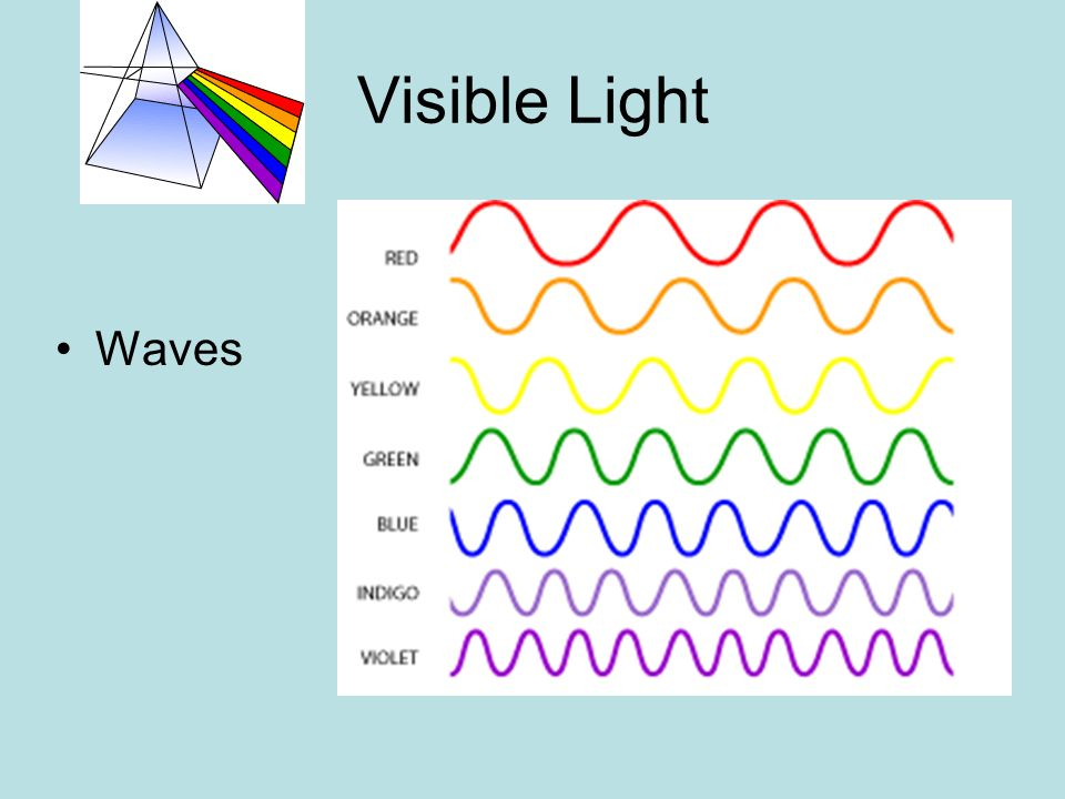 Waves Of The Electromagnetic Spectrum Ppt Video Online