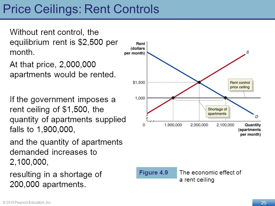 The cost of rent control