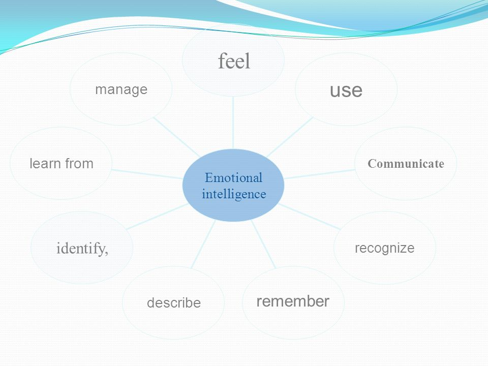 using emotional intelligence to communicate in It is being able to recognize emotional cues, facial expressions and re-communicate your idea in a way that can be understood 8 you know your triggers and study them emotional intelligence (el) in practical terms.