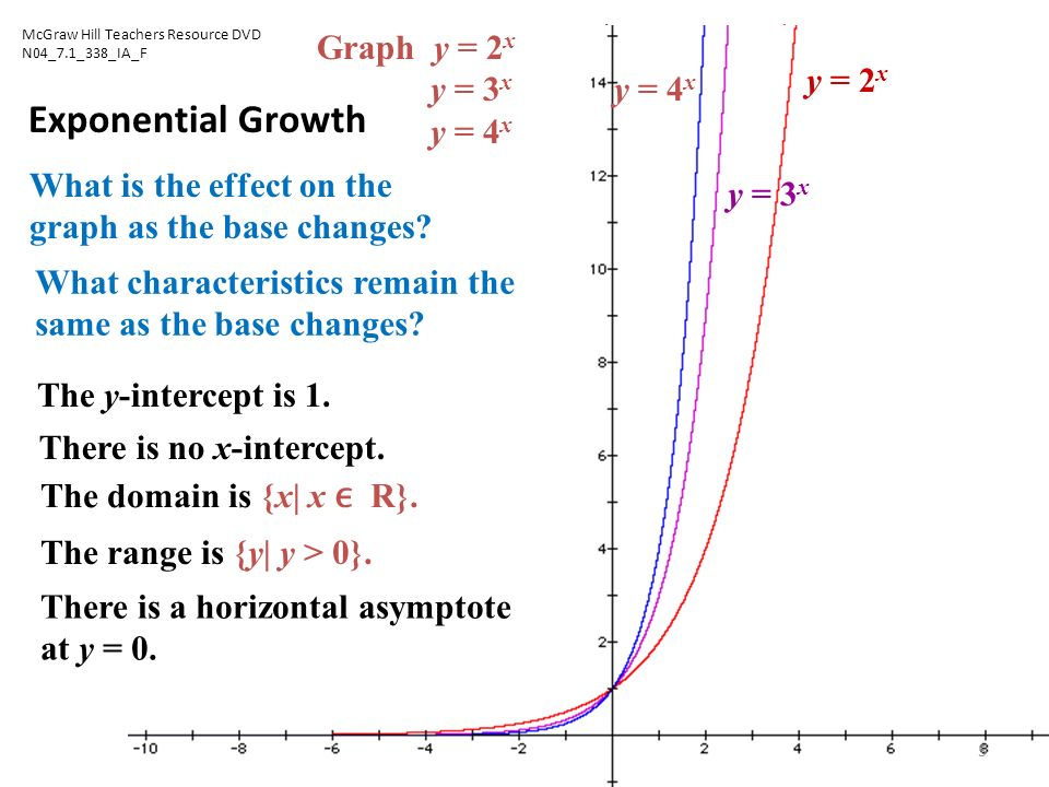 Exponential Functions - ppt download Y Intercept Example