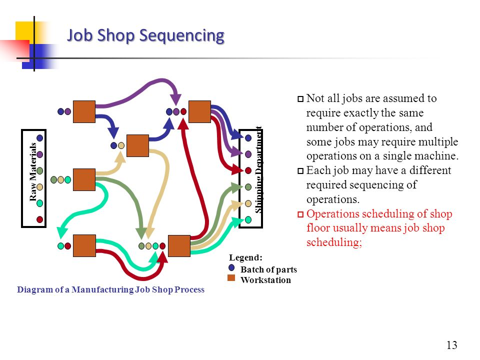 Job shop process flow structure