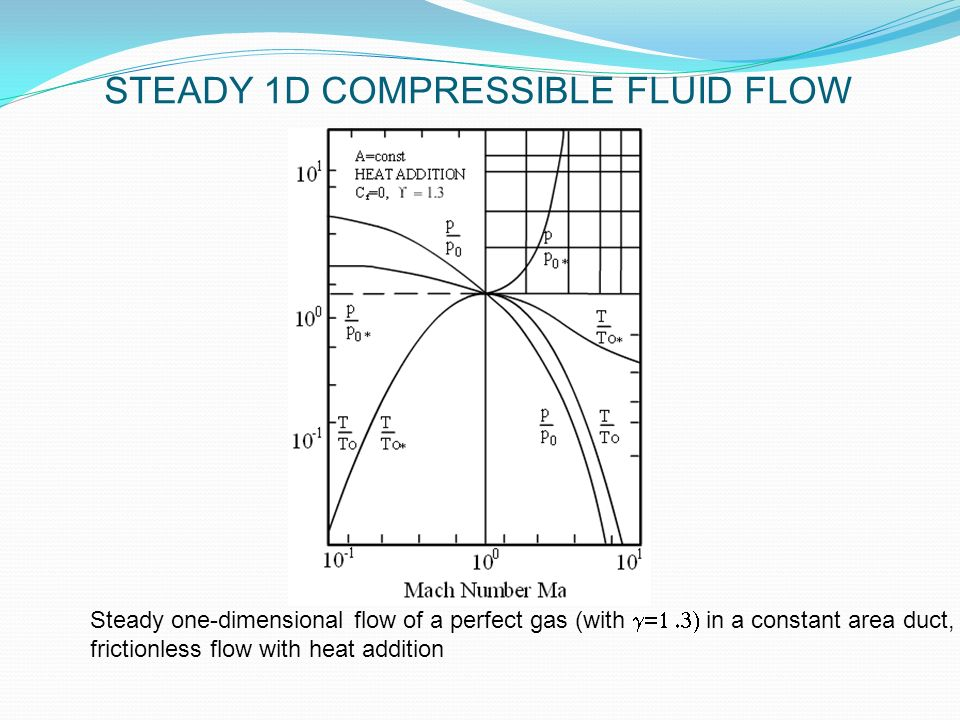 fluid flow in a duct of The purpose of this experiment was to demonstrate the relation between pressure and fluid velocity in a duct of varying cross-sectional area this experime.