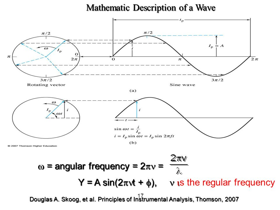 how to find angular frequency of a wave