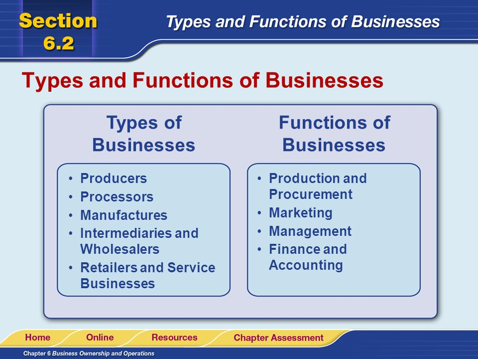 three business types essay The title of the essay is business ownership the question was: name the three different types of business ownership and name the advantages and disadvantages of each form 1597 words | 7 pages business ownership there are three different forms of business ownership, the sole proprietorship, the partnership, and the corporation.