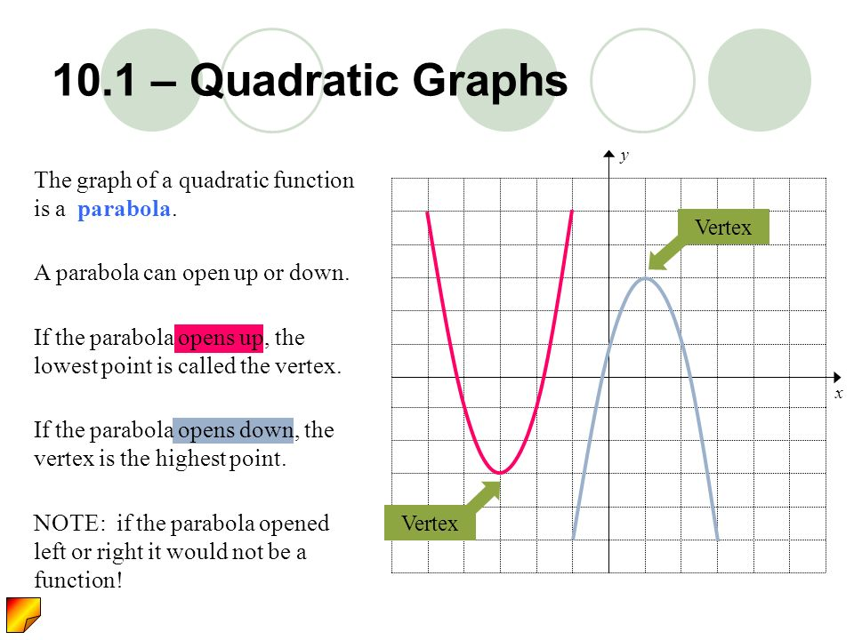 10.1 – Quadratic Graphs y. x. The graph of a quadratic function is a parabola. Vertex. A parabola can open up or down.