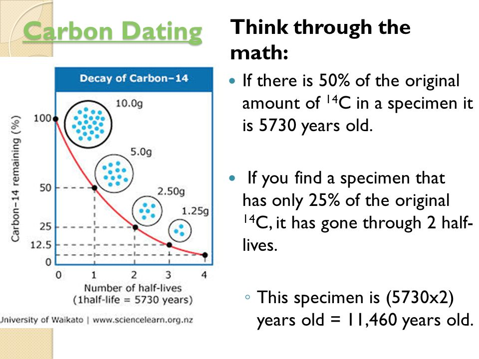 Carbon dating math