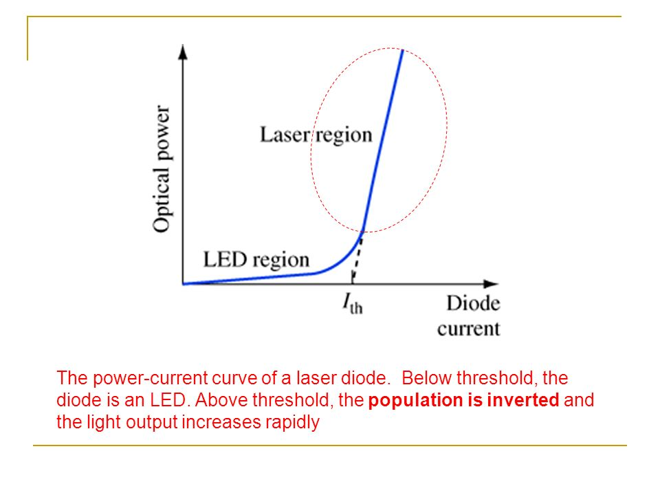 voltage current relationship diode laser