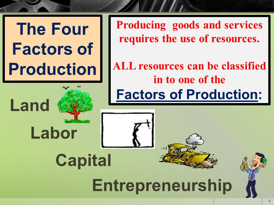 four types of production resources