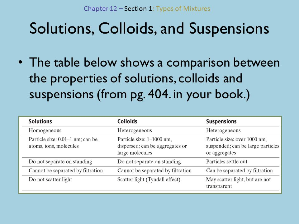 types of colloids the - photo #47
