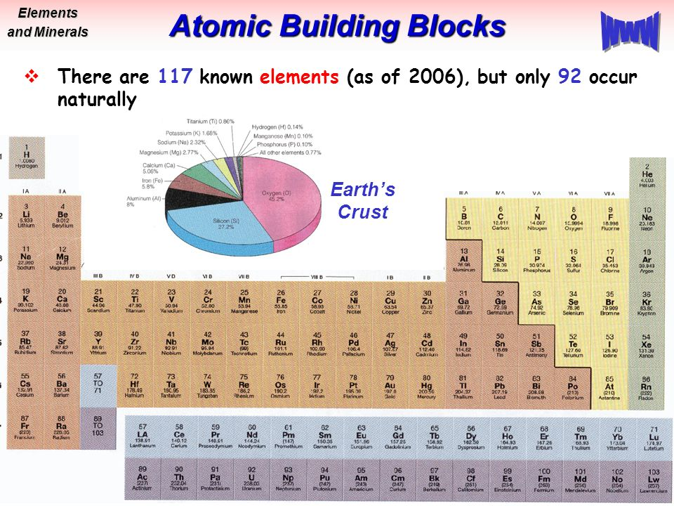 Elements Amp Minerals Bob Leighty Glg Physical Geology