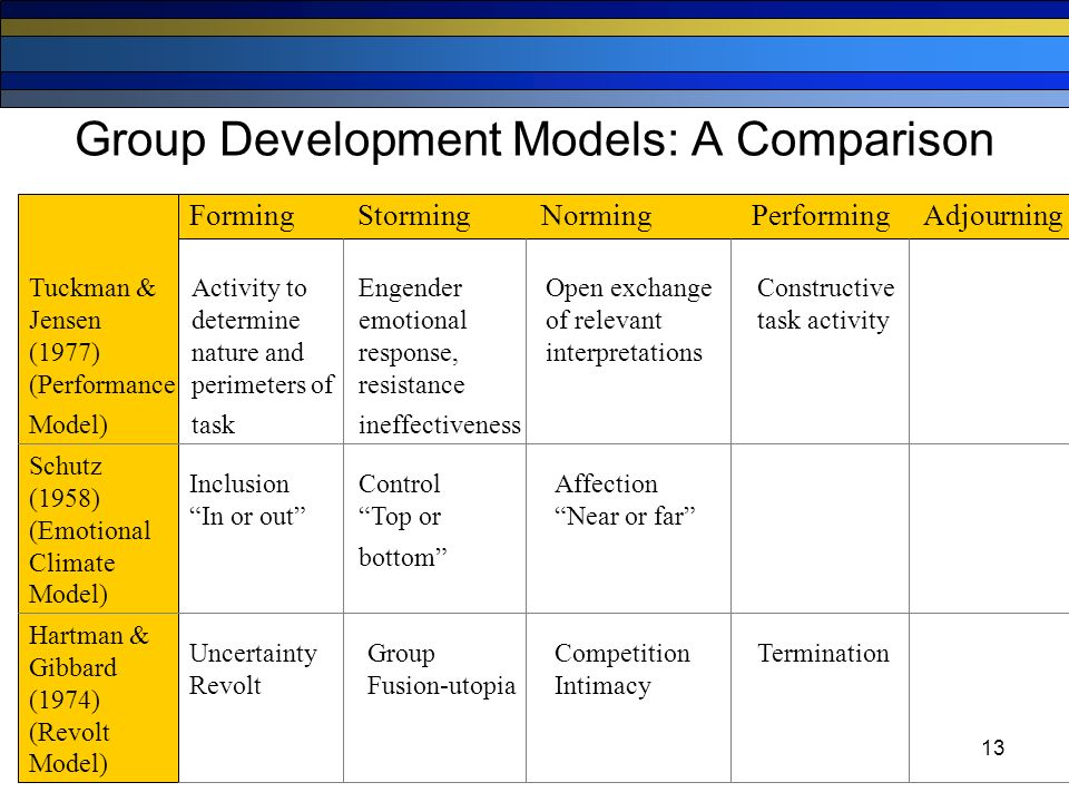 the three models of groups Models of group development do not attempt to describe what happens to a  group  the third problem we see in the ob literature on group development  since.