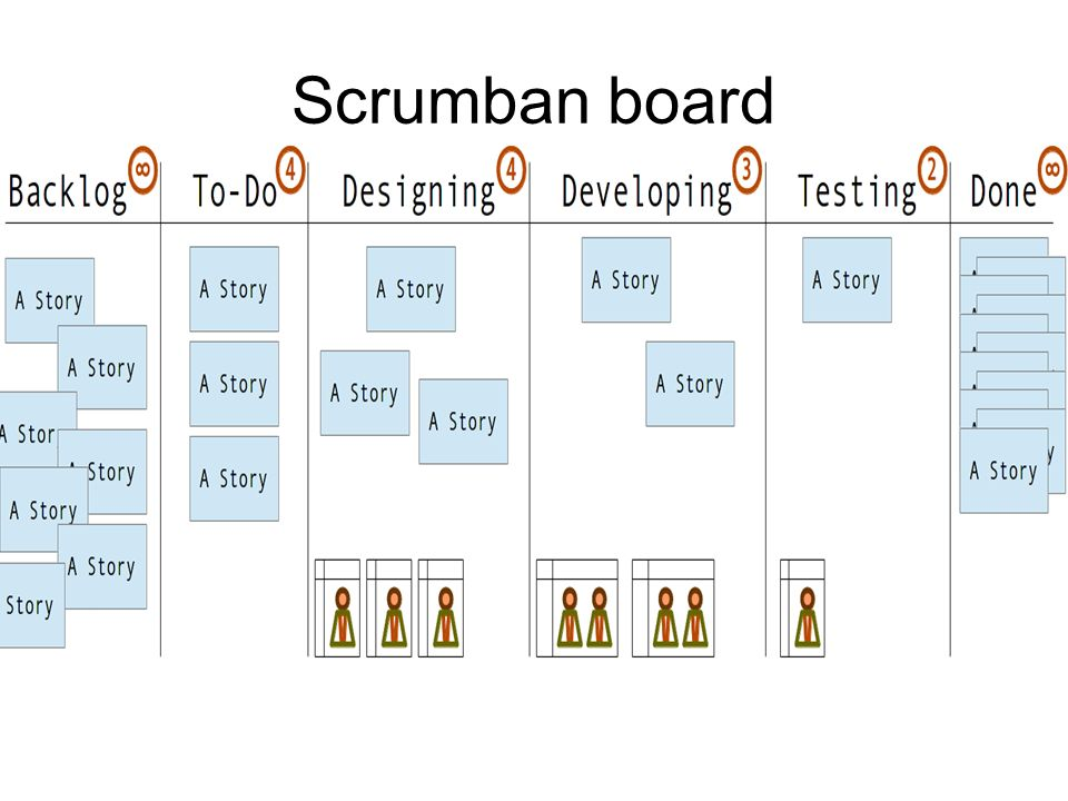 Lean Software Development Can 199 Etin Ppt Download