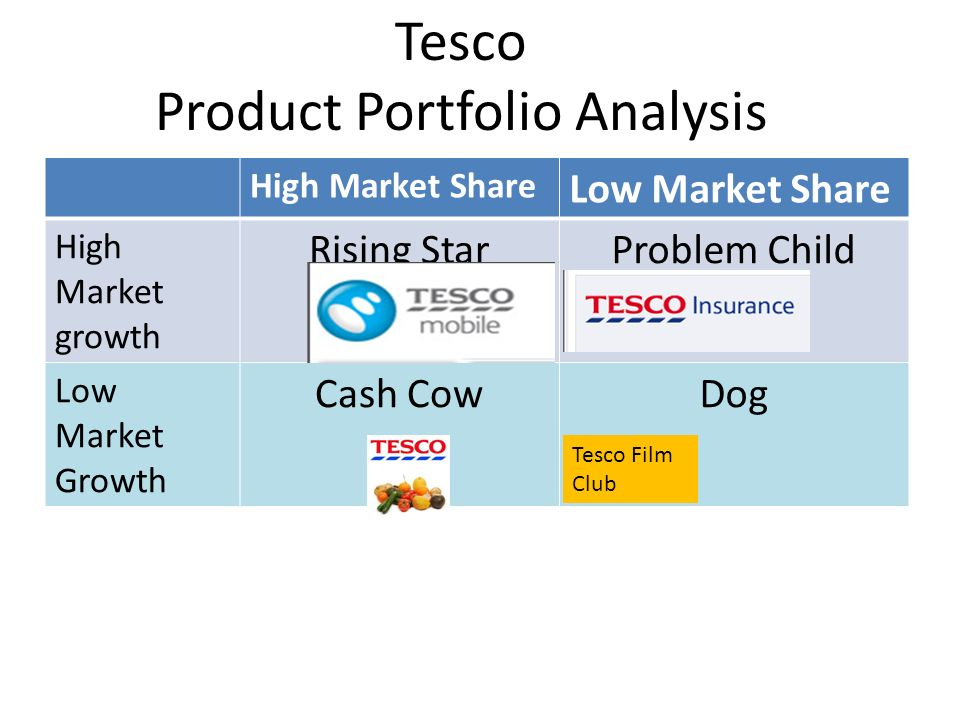 market analysis of tesco Lon:tsco - tesco stock price, news, & analysis sign in or create an  industry , sector and symbol  tesco has a market capitalization of £2046 billion.