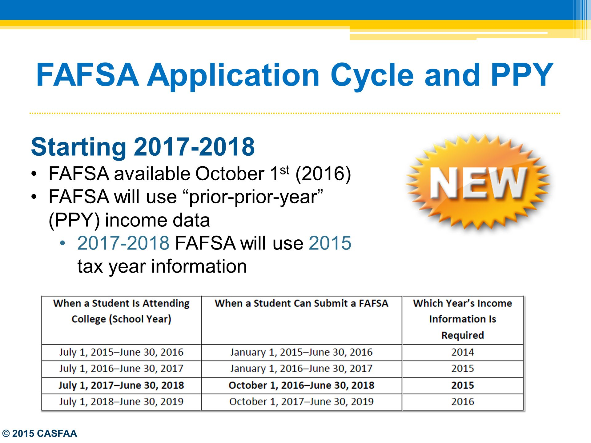 Federal Updates & The FAFSA - ppt download
