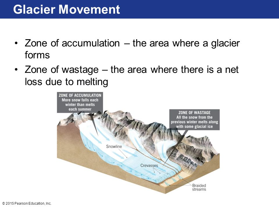 Glaciers Glaciers are a part of both the hydrologic cycle and rock ...