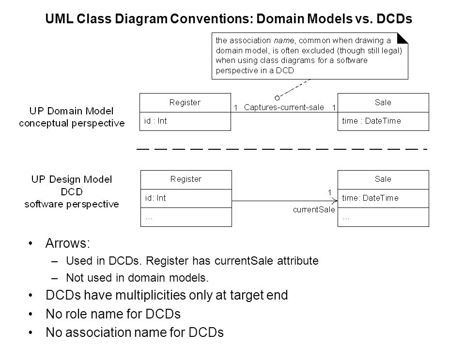 Chapter 16 uml class diagrams ppt download uml class diagram conventions domain models vs dcds ccuart Images