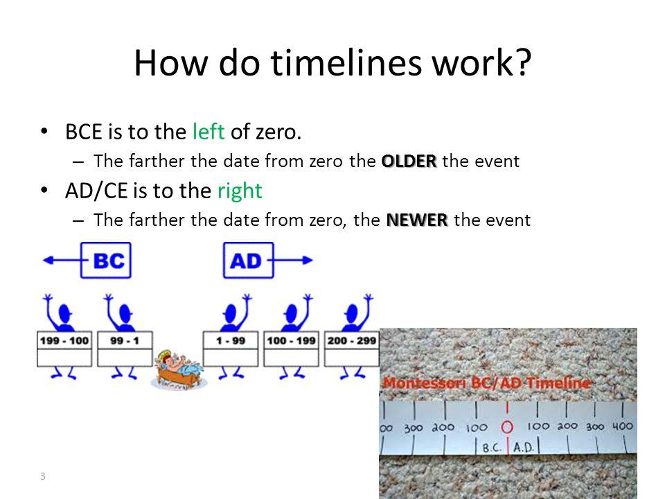 work timelines
