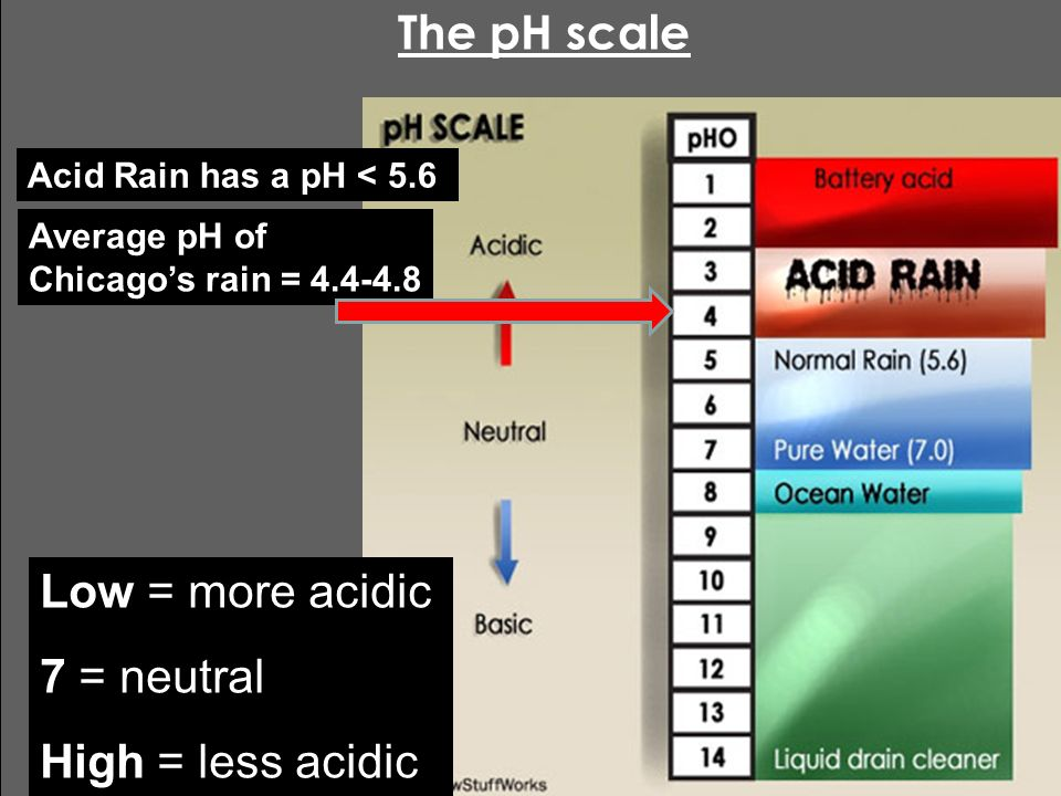 an overview of the acid rain legislation Acid rain causes acidification of lakes and streams, and contributes to damage of   overview of the chemistry of polluted and remote atmospheres  as we  stated earlier, natural selection in its technical application is a law in the form of.