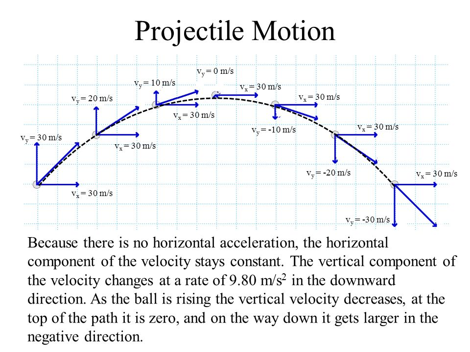 How to Find Maximum Height of a Projectile