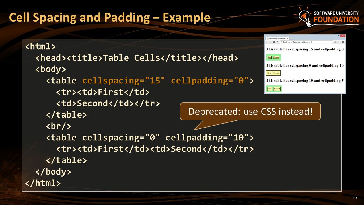 Tables rows columns cells header footer colspan for Html table column padding