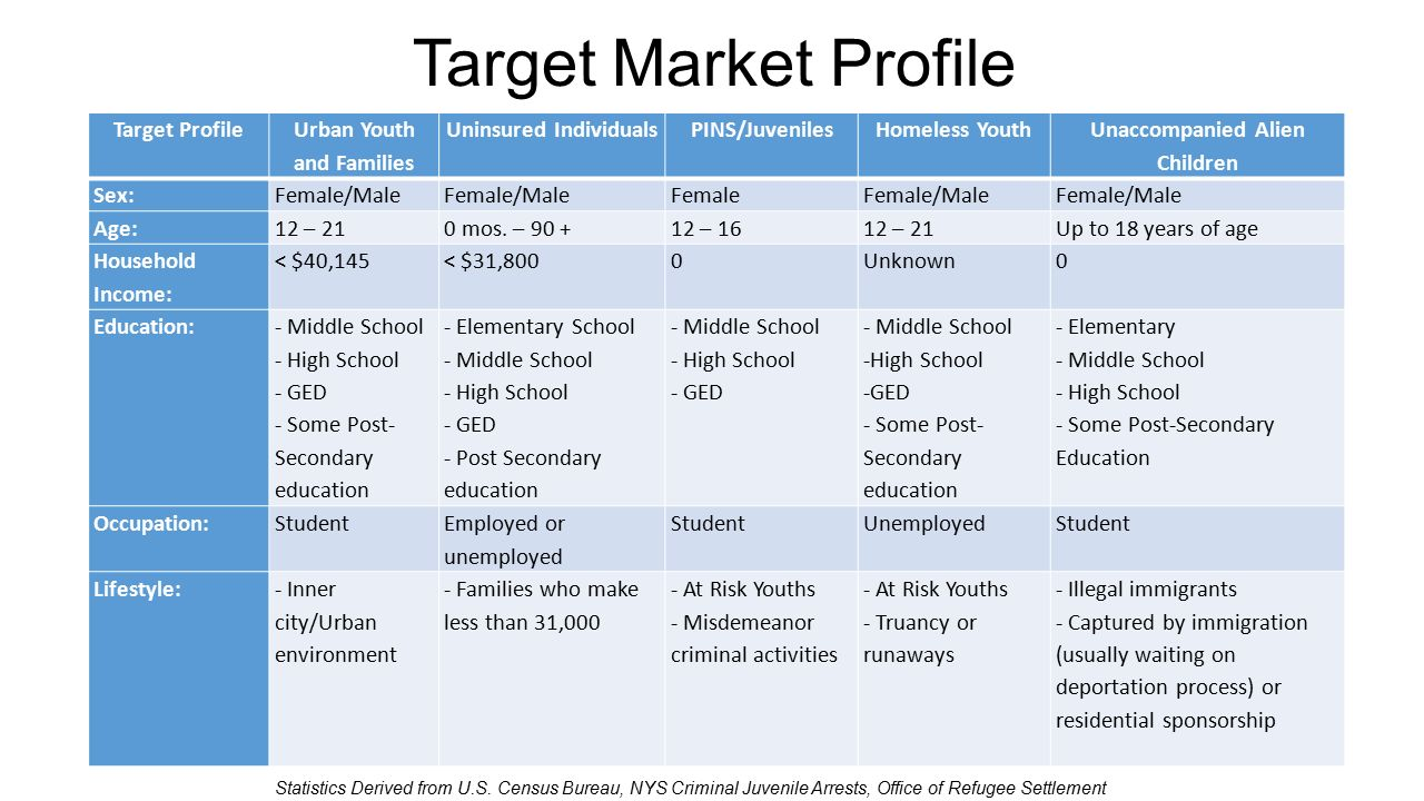 how to find target market information