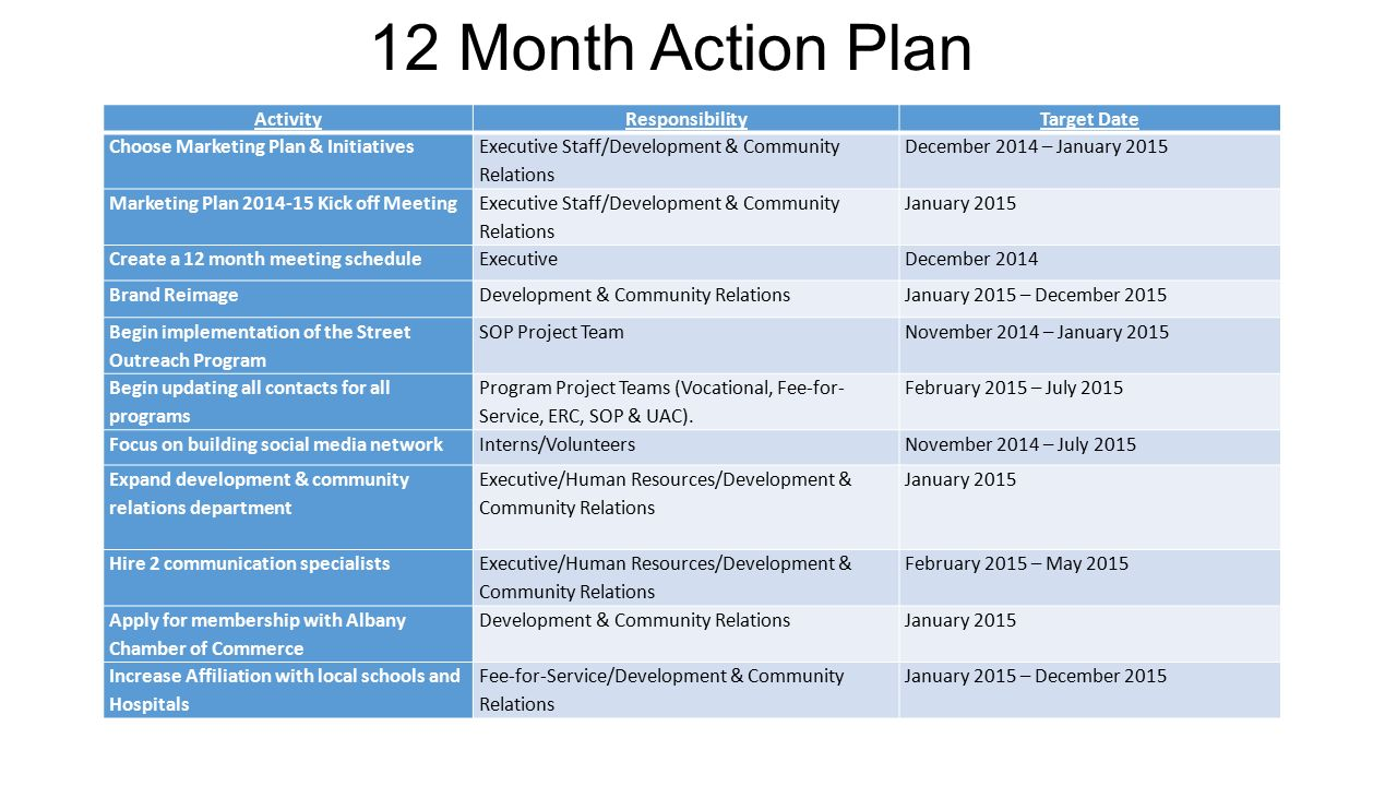 12 month marketing plan template - present by madison avenue marketing ppt download