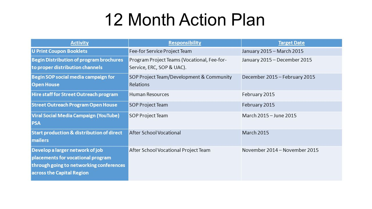 Networking plan template project management plan template for 12 month marketing plan template
