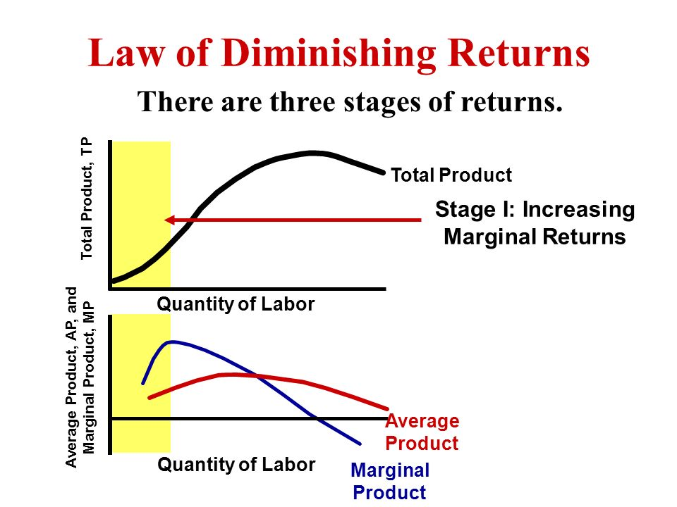 law of diminishing motivation The law of diminishing returns is a concept borrowed from the field of economics, but equally applicable to personal productivity as well the law of diminishing returns states that the more unbroken time you put into any optimization attempt, the.