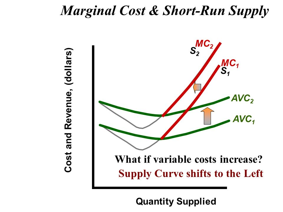 how to find variable cost from marginal cost