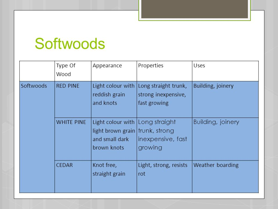 Learning intentions to identify different types of wood
