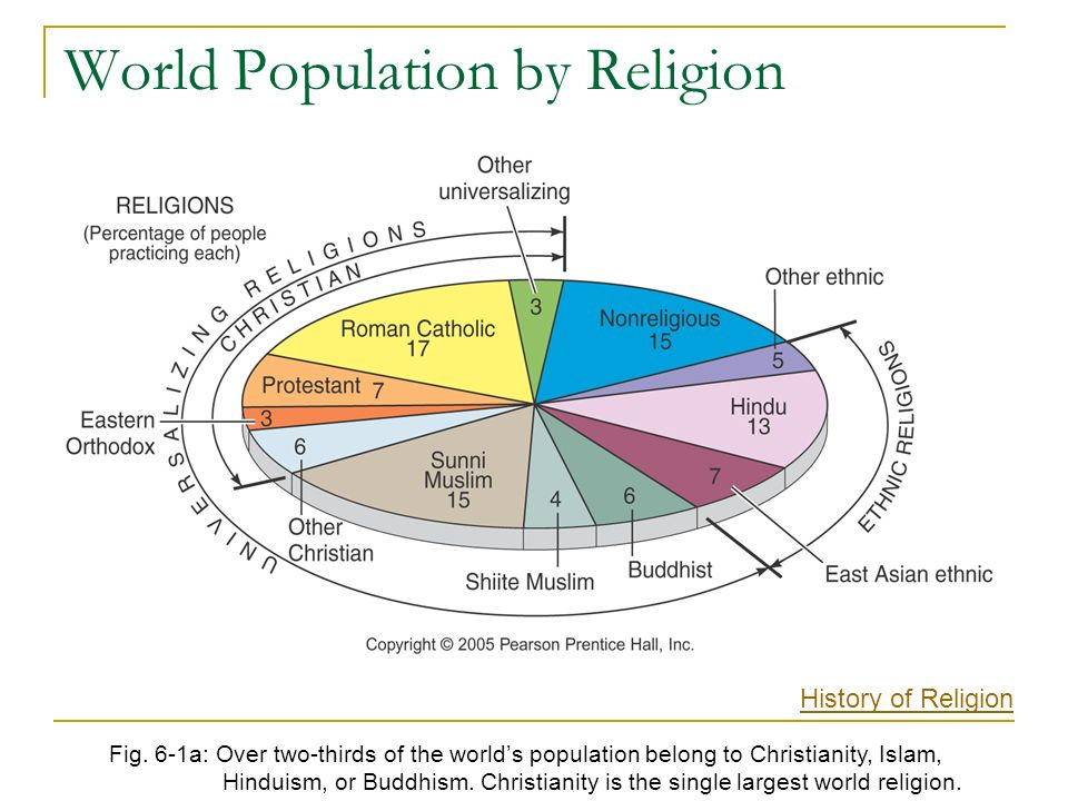 Chapter Religion Ppt Download - World population by religion