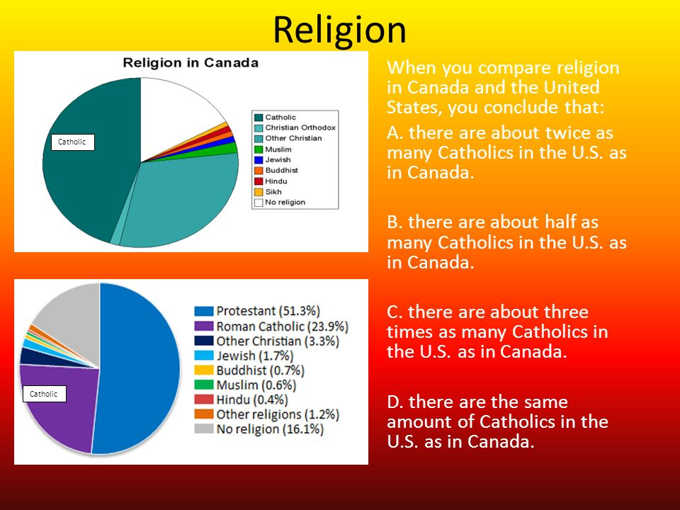 The Culture Of North America Ppt Download - Religions in us