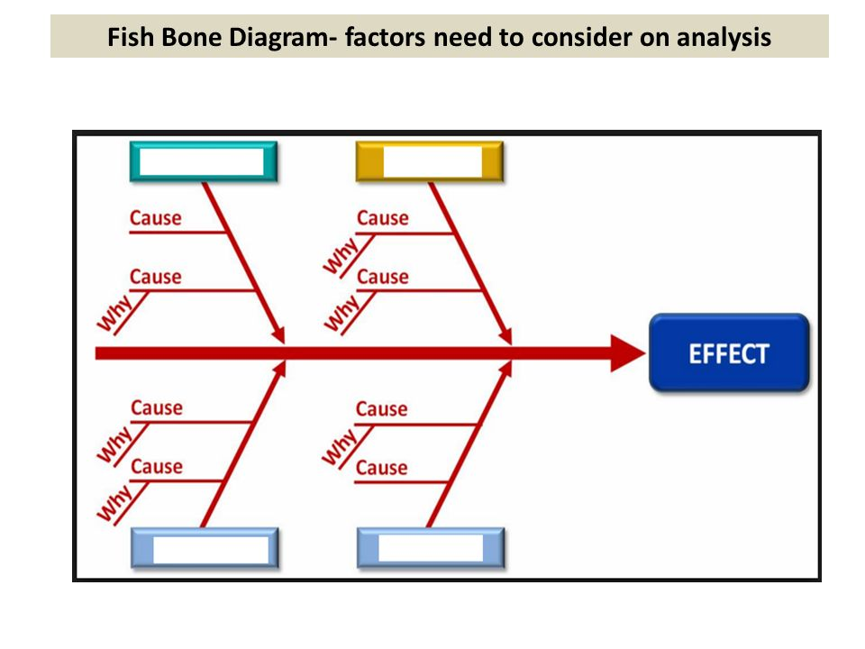 Customer dissatisfaction ppt video online download 10 fish bone diagram factors need to consider on analysis ccuart Image collections