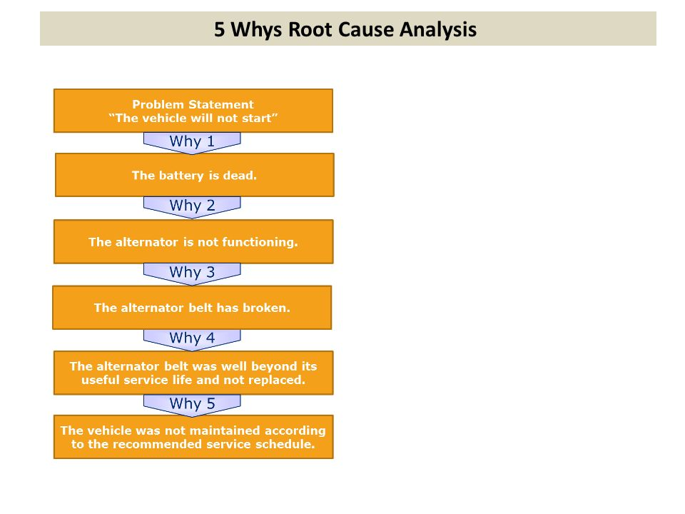 5 whys template free download - root cause analysis template just b cause