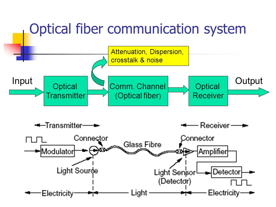 The Advantages of Fiber-Optic Communication Systems