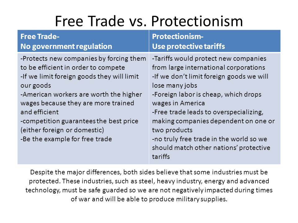A comparison between protectionism and free trade